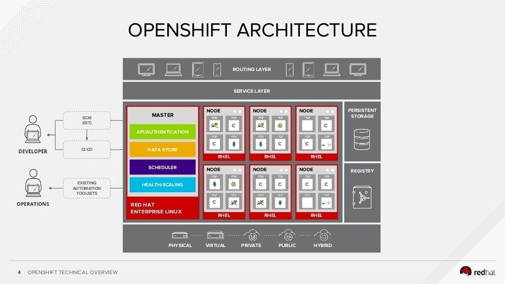 RedHat OpenShift Architecture